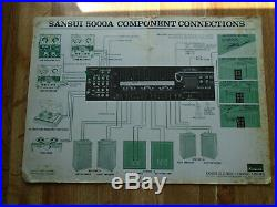 Vintage Sansui AM/FM Stereo Tuner Amplifier 5000A Wood Case Tested With Manuals